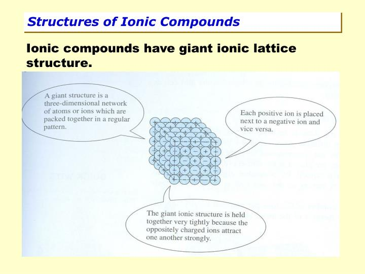 Structures of Ionic Compounds