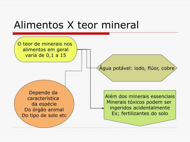Alimentos X teor mineral