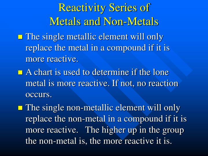 Reactivity Series of