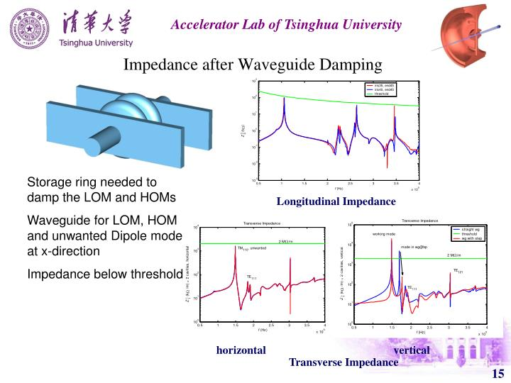 Impedance after Waveguide Damping