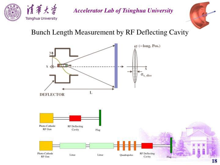 Bunch Length Measurement by RF Deflecting Cavity