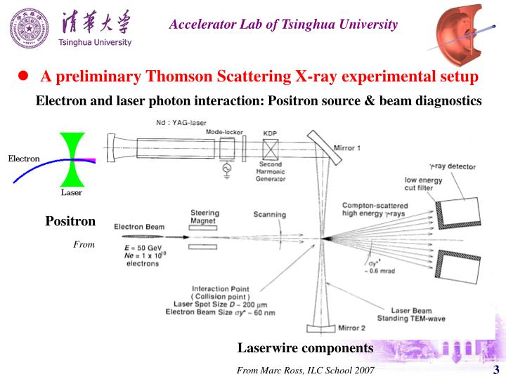 A preliminary Thomson Scattering X-ray experimental setup
