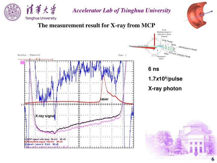 The measurement result for X-ray from MCP