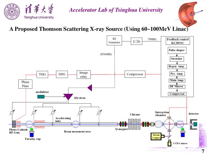 A Proposed Thomson Scattering X-ray Source (Using 60~100MeV Linac)