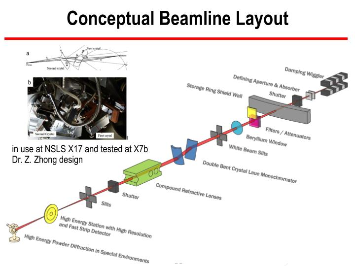 Conceptual Beamline Layout