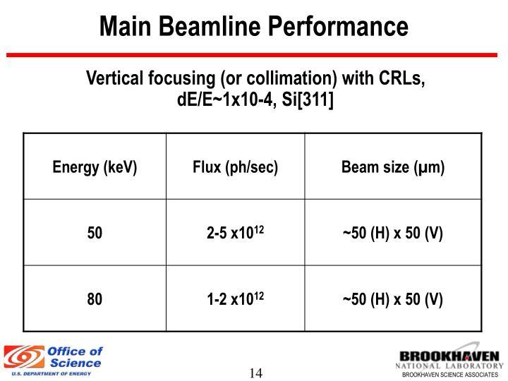 Main Beamline Performance