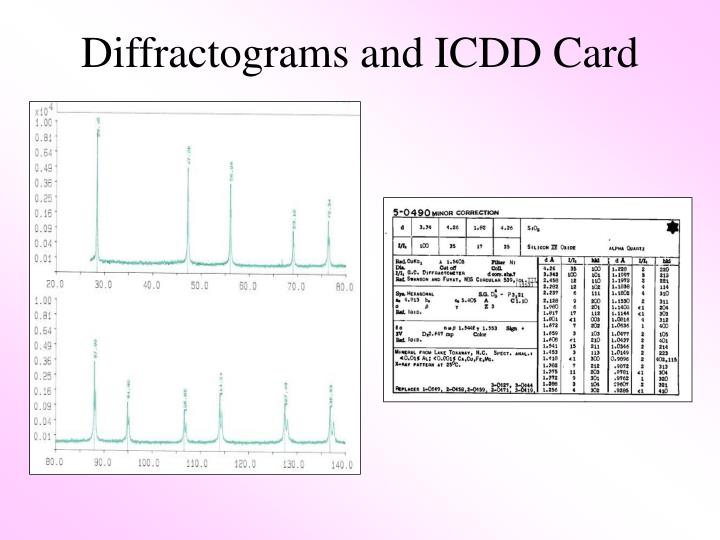 Diffractograms and ICDD Card