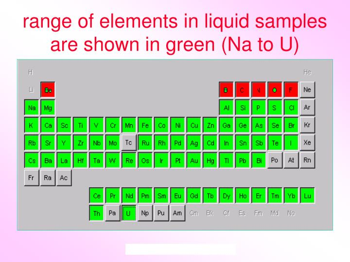 range of elements in liquid samples are shown in green (Na to U)