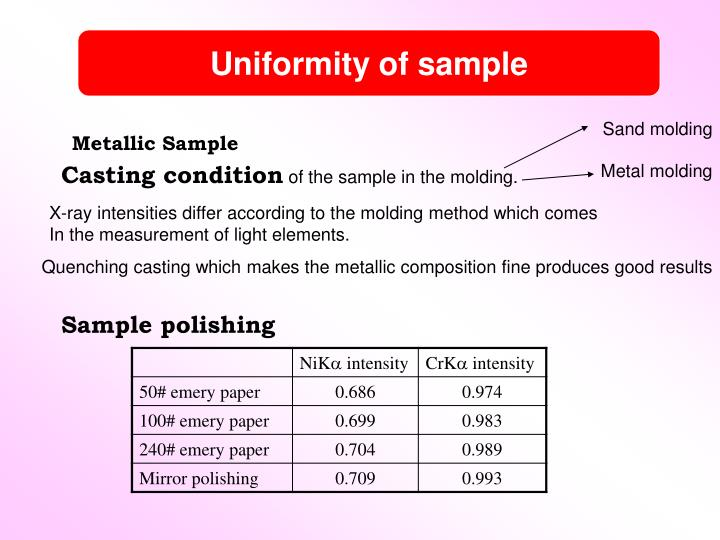 Uniformity of sample