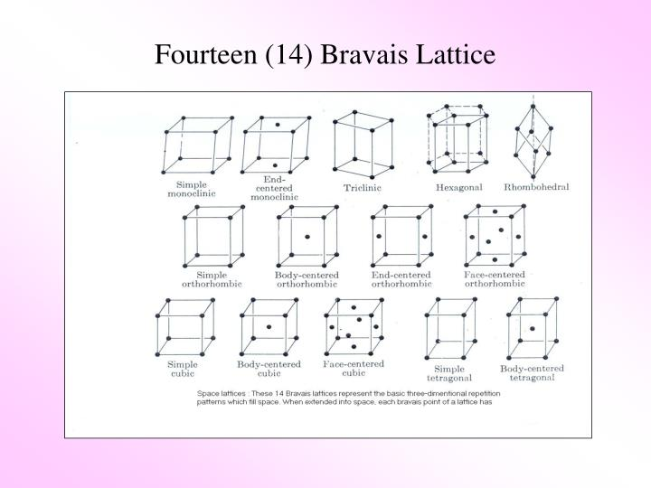 Fourteen (14) Bravais Lattice