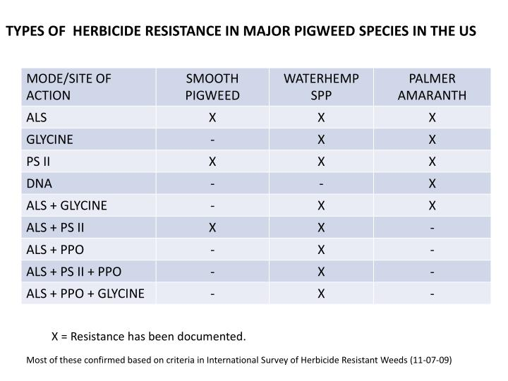 TYPES OF  HERBICIDE RESISTANCE IN MAJOR PIGWEED SPECIES IN THE US