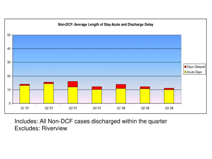 Includes: All Non-DCF cases discharged within the quarter