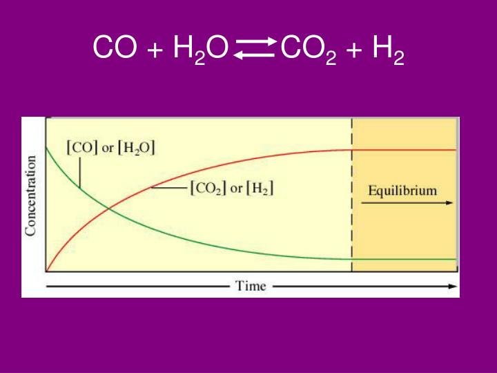 CO + H