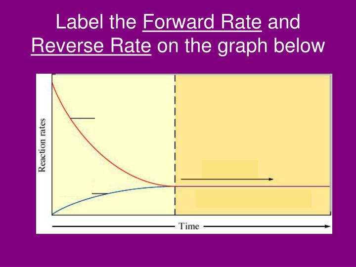 Label the forward rate and reverse rate on the graph below