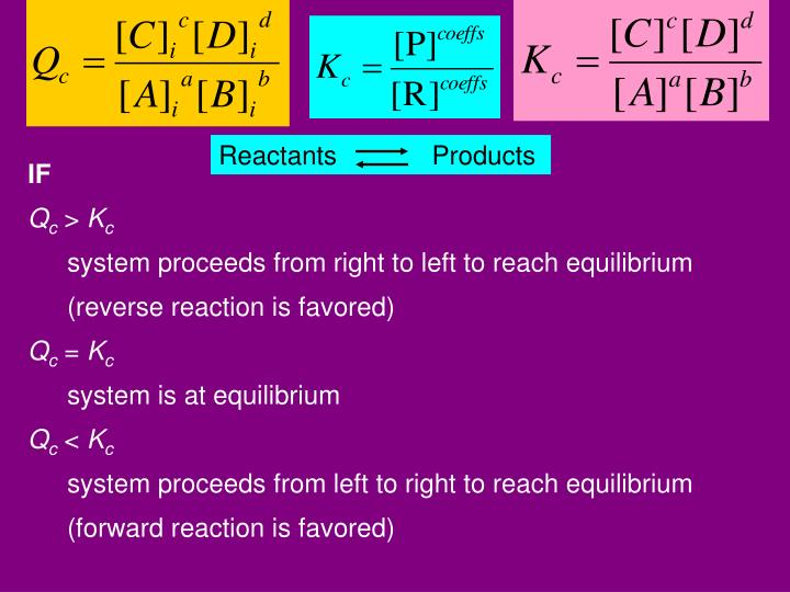 Reactants             Products