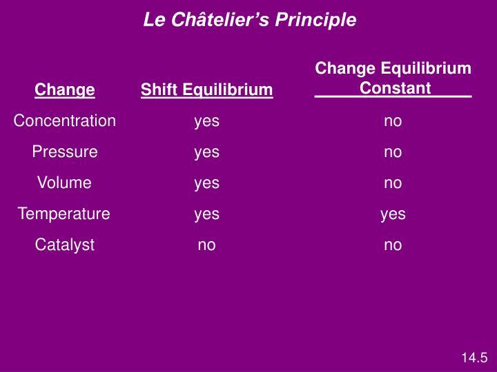 Change Equilibrium