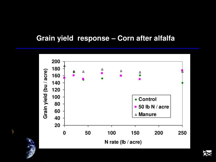 Grain yield  response – Corn after alfalfa