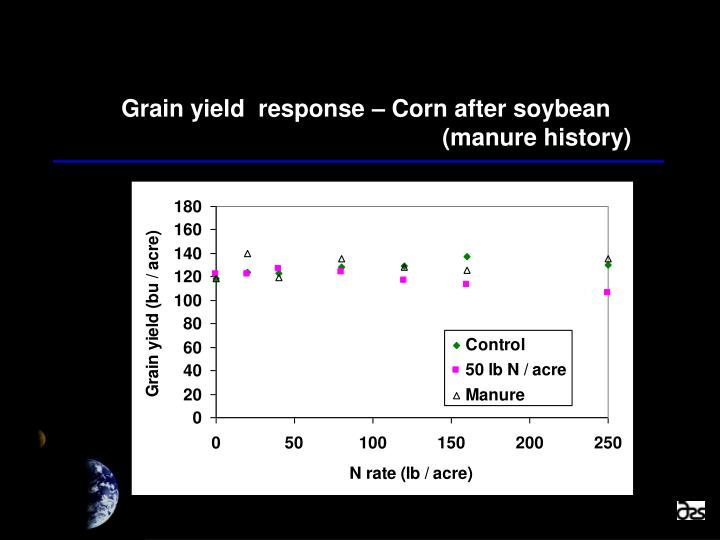 Grain yield  response – Corn after soybean