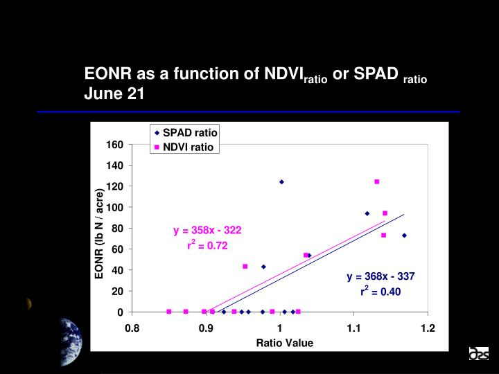 EONR as a function of NDVI