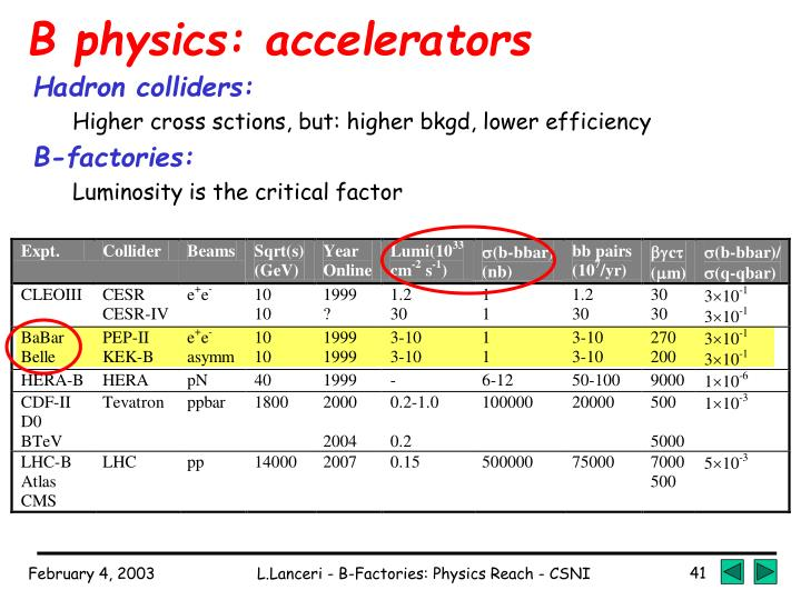 B physics: accelerators