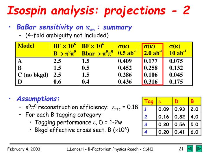 Isospin analysis: projections - 2