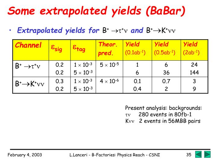 Some extrapolated yields (BaBar)