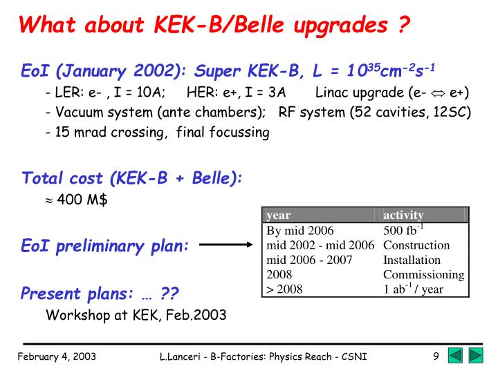 What about KEK-B/Belle upgrades ?