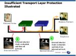 insufficient transport layer protection illustrated