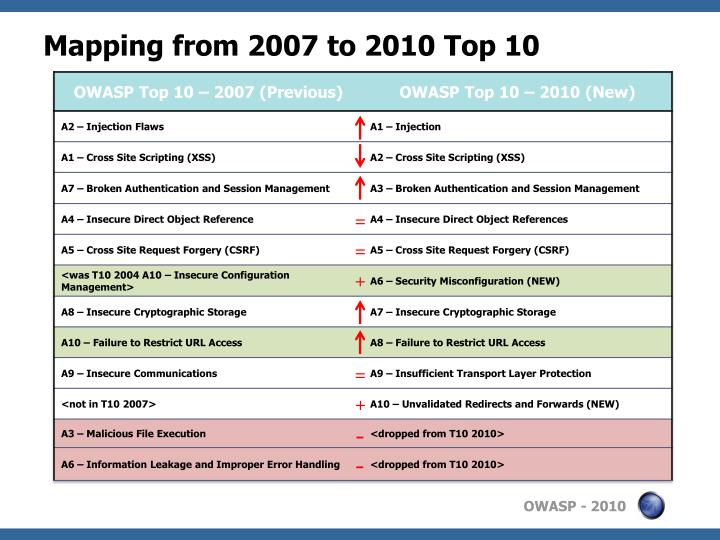 Mapping from 2007 to 2010 top 10
