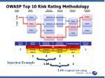 owasp top 10 risk rating methodology