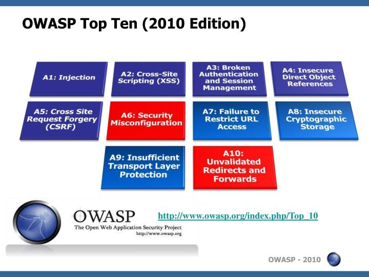 OWASP Top Ten (2010 Edition)