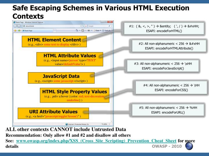 Safe Escaping Schemes in Various HTML Execution Contexts