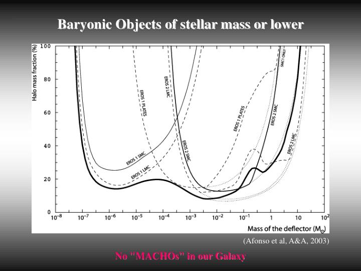 Baryonic Objects of stellar mass or lower