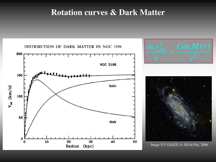 Rotation curves & Dark Matter