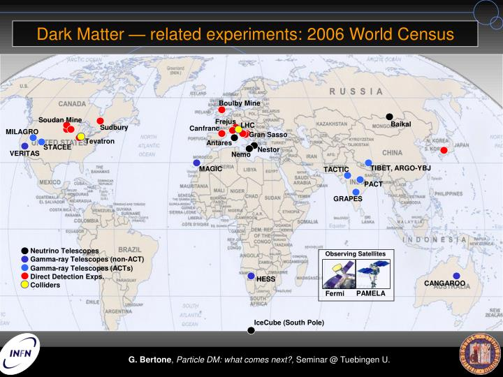 Dark Matter — related experiments: 2006 World Census