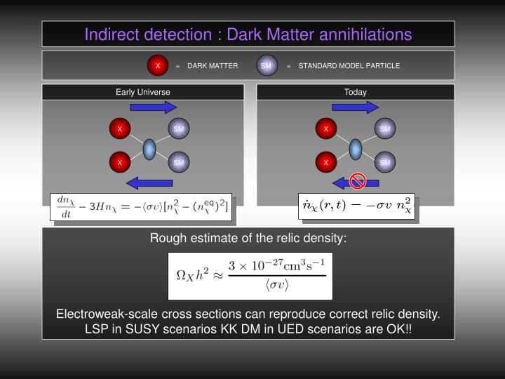 Indirect detection : Dark Matter annihilations