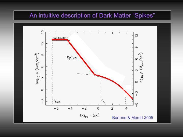 "An intuitive description of Dark Matter ""Spikes"""