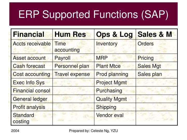 ERP Supported Functions (SAP)