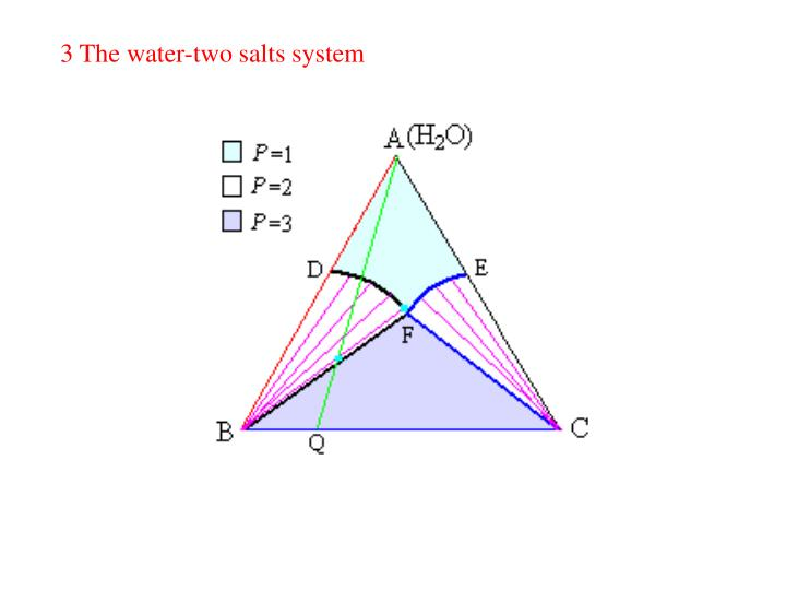 3 The water-two salts system