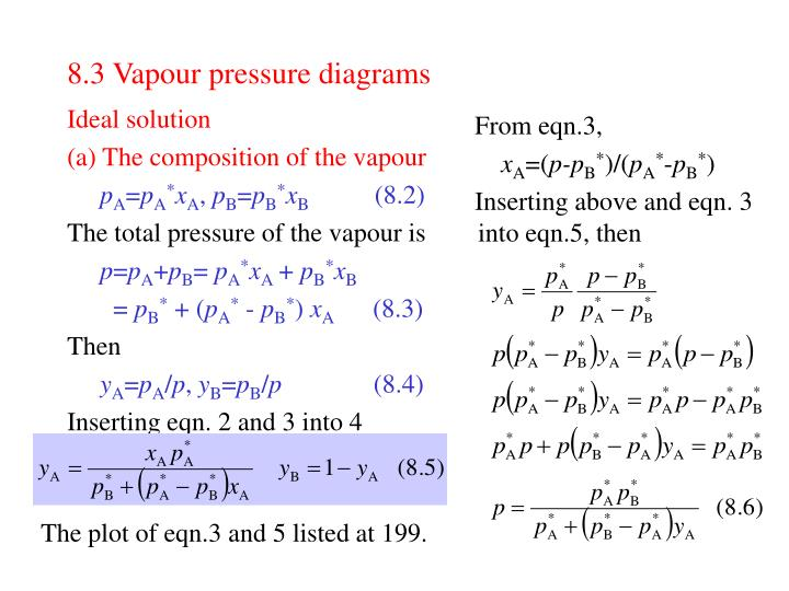 8.3 Vapour pressure diagrams