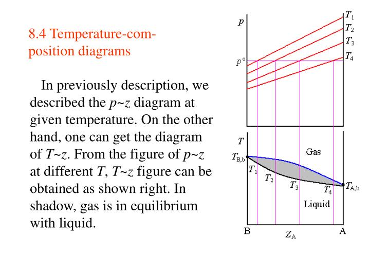 8.4 Temperature-com-position diagrams