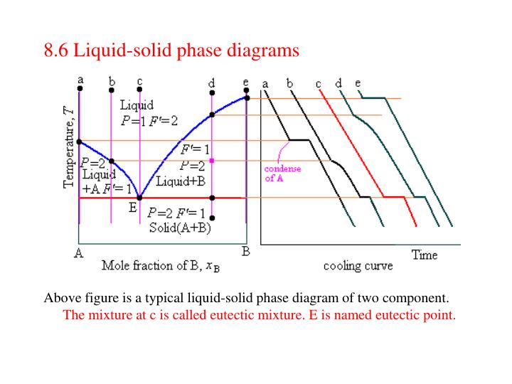 8.6 Liquid-solid phase diagrams