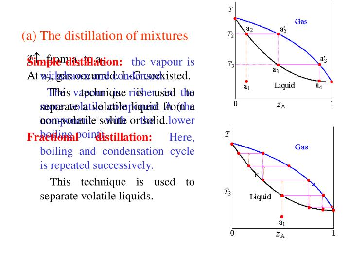 (a) The distillation of mixtures