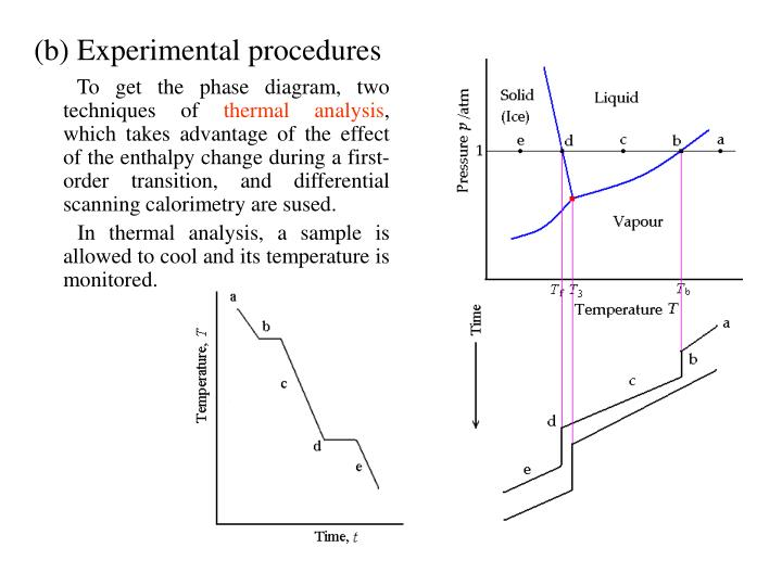 (b) Experimental procedures