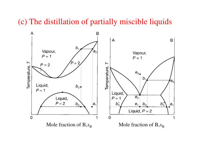 (c) The distillation of partially miscible liquids