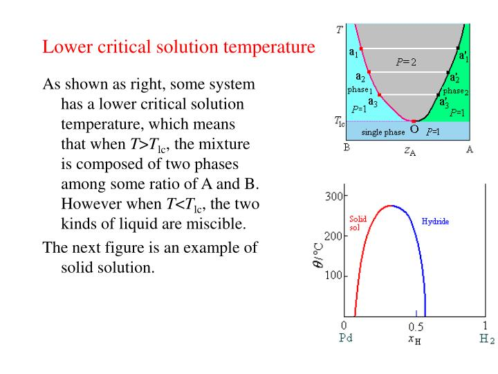 Lower critical solution temperature