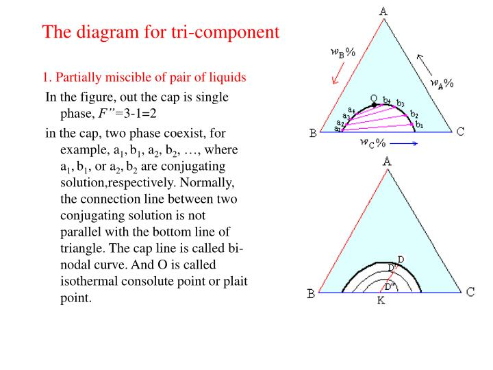 The diagram for tri-component