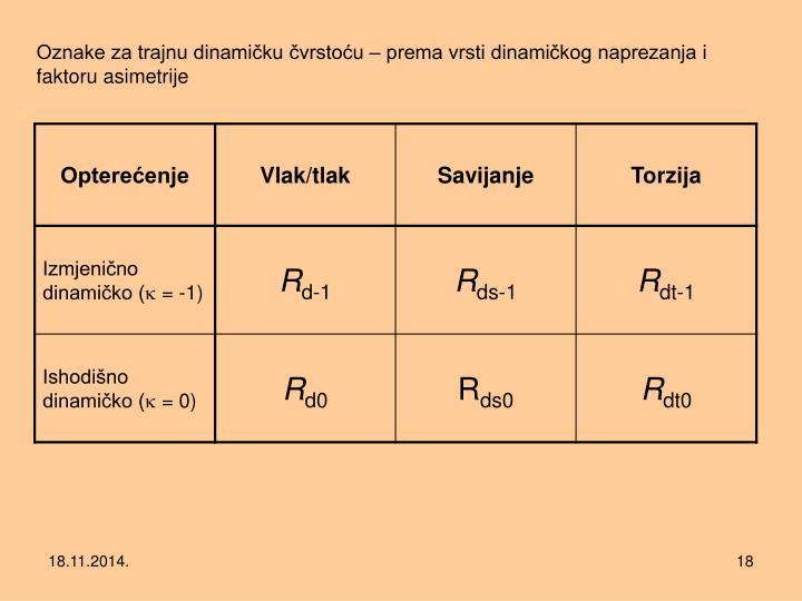 Oznake za trajnu dinamičku čvrstoću – prema vrsti dinamičkog naprezanja i faktoru asimetrije