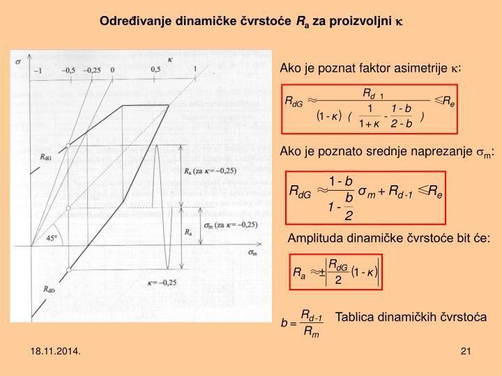 Određivanje dinamičke čvrstoće