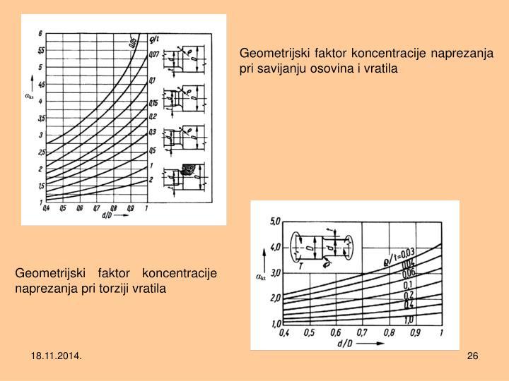 Geometrijski faktor koncentracije naprezanja pri savijanju osovina i vratila